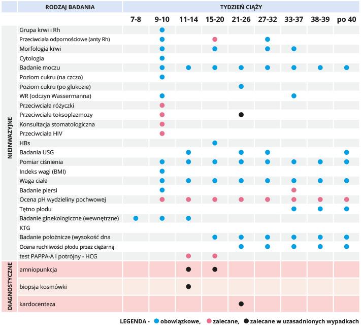 kalendarz badan w ciazy tabelka